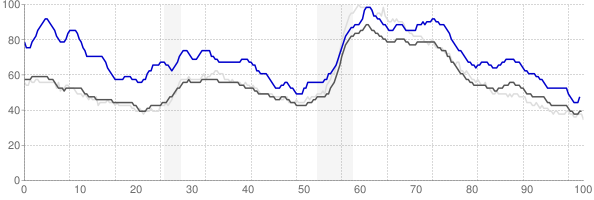 Johnstown, Pennsylvania monthly unemployment rate chart
